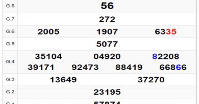 Bảng KQXSHCM- Thống kê xổ số hồ chí minh ngày 04/05 chuẩn xác