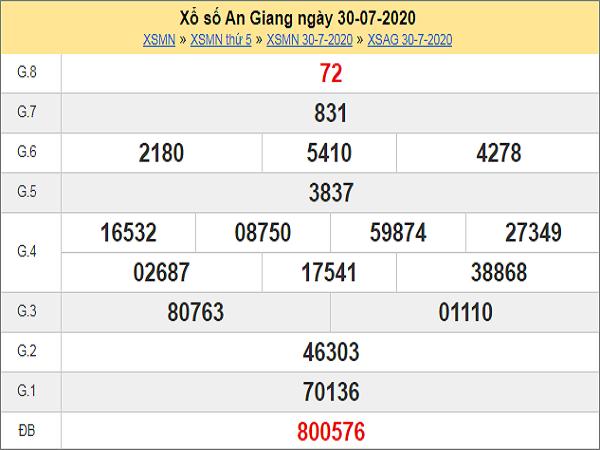 Dự đoán xổ số An Giang 06-08-2020
