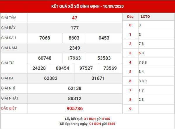 Thống kê SX Bình Định thứ 5 ngày 17-9-2020