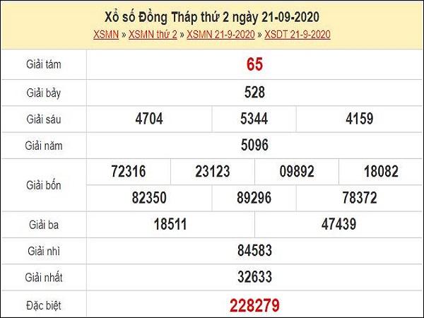 Phân tích XSDT 28/9/2020