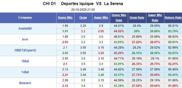 Kèo bóng đá giữa Deportes Iquique vs La Serena