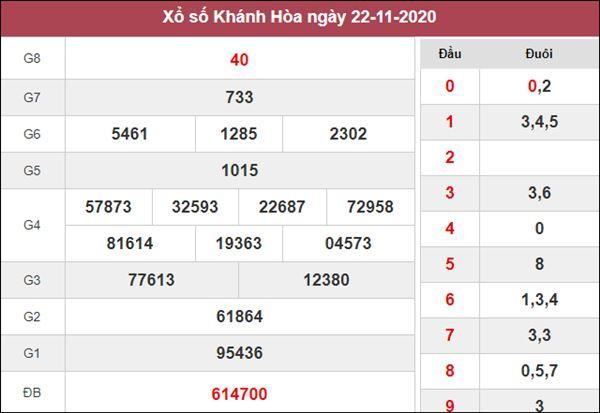 Phân tích XSKH 25/11/2020 chốt số dự đoán Khánh Hòa thứ 4