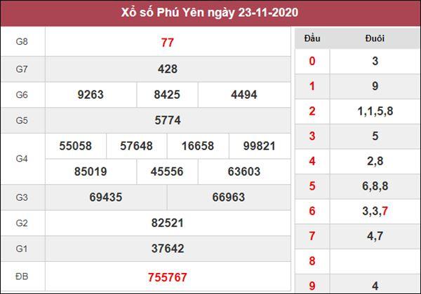 Phân tích XSPY 30/11/2020 chốt đầu đuôi giải đặc biệt thứ 2