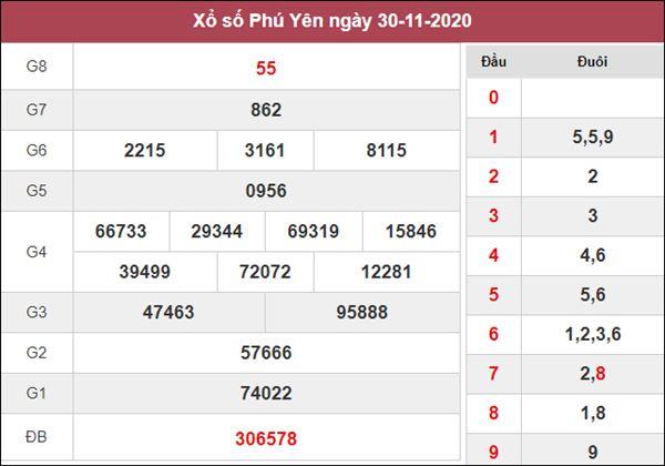 Thống kê XSPY 7/12/2020 chốt KQXS Phú Yên thứ 2